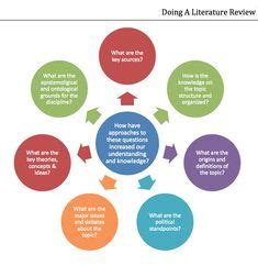 Masters dissertation research methodology